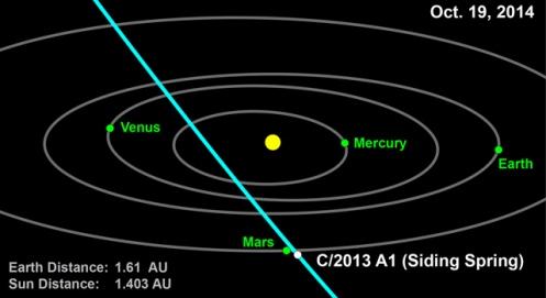 Comet Siding Spring orbit